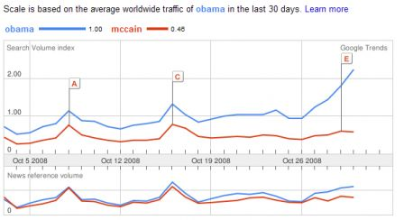 Obama vs McCain selon Google Trends